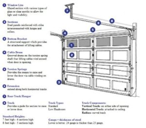 Garage Door diagram, Garage Door diagram Boston MA, Garage Door diagram Back Bay Boston MA, Garage Door diagram North End Boston MA, Garage Door diagram South End Boston MA, Garage Door diagram Wellesley MA, Garage Doors diagram Weston MA, Garage Door diagram East Boston MA, Garage Door diagram South Boston MA, Garage Door diagram Milton MA, Garage Door diagram Needham MA, Garage Door diagram Winthrop MA, Garage Door diagram Charlestown MA, Garage Door diagram Cambridge MA, Garage Door diagram Hingham MA, Garage Door diagram Westwood MA, Garage Door diagram Newton MA, Garage Door diagram Lexington MA, Garage Door diagram Belmont MA, Garage Door diagram Arlington MA, Garage Door diagram Brookline MA, Garage Door diagram Winchester MA, A D Construction LLC, Boston MA, General Contractors, Design Consultation, New Construction, Custom Home Builders, Full Service Contracting, Small Repairs, Award Winning Construction Company, Historic Renovations, Renovations, Restorations, Residential Remodeling, Commercial Remodeling, Basement Finishing, Front Porches, Additions, Garages, Loft Conversions, Bathrooms, Kitchens, Kitchen and Bathroom Remodeling, Fireplaces, Home Improvement, Green Building, Commercial Renovations, Window Replacement, Roofs, Rear Decks, Roof Decks, Roofing, Roof Replacement, TPO, Rubber, Asphalt, Slate, Copper Work, Siding, Skylights, Roof Hutch, Bubble Installation, Gutter and Downspout Replacement and Repairs, Portico Replacement, Condominium Renovations, Hardwood Flooring Installation and Refinishing, Tile Installation, Iron Work, Window Grates, Fire Escapes Certification, Fences, Plumbing, Electrical, HVAC Installation, Mini Split, Masonry All Types, Insulation Expandable Foam, Historic Doors, Garage Doors, Back Bay Boston MA, North End Boston MA, South End Boston MA, Wellesley MA, Weston MA, East Boston MA, South Boston MA, Milton MA, Needham MA, Winthrop MA, Charlestown MA, Cambridge MA, Hingham MA, Westwood MA, Newton MA, Lexington MA, Belmont MA, 