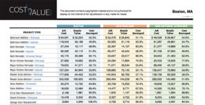 cost vs value, building deck additions boston, ma